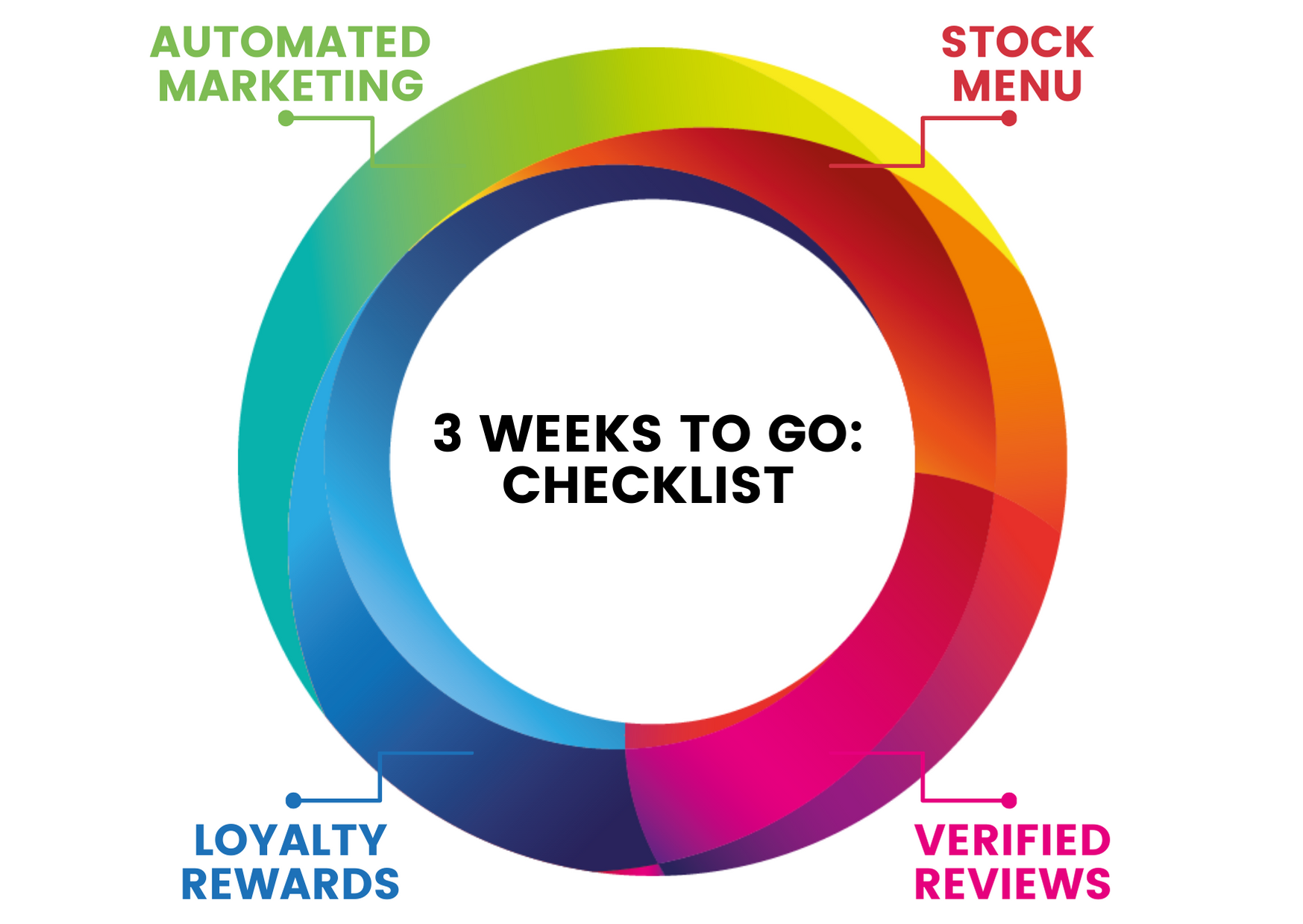 3 weeks to go: Software checklist for reopening